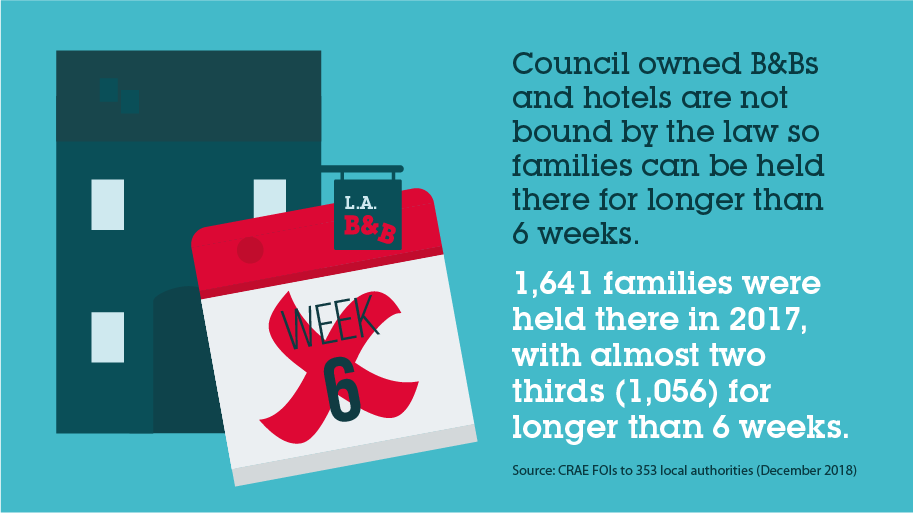 Increasing numbers of families with children are being housed in innapropriate B&B accomodation for longer than the legal limit.