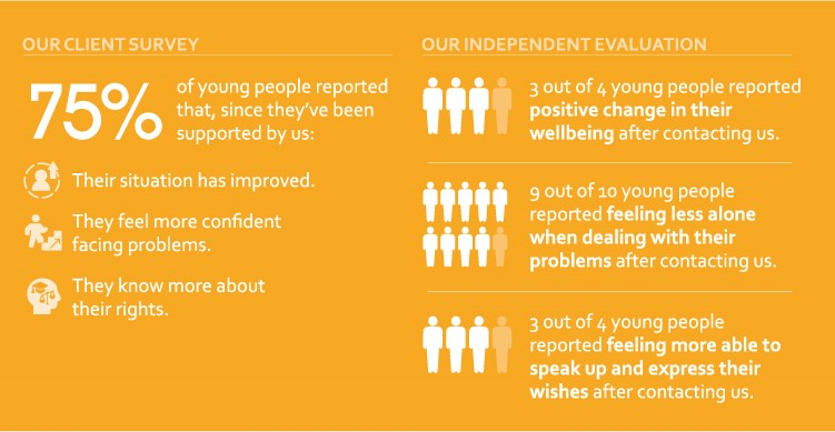 Our client survey shows the difference we make to young lives.