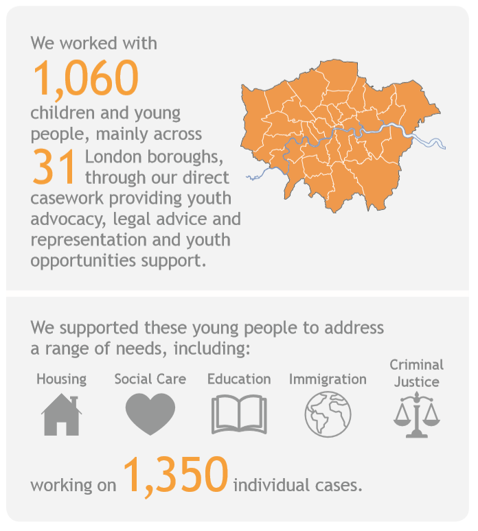 We supported 1060 children and young people in 2018.