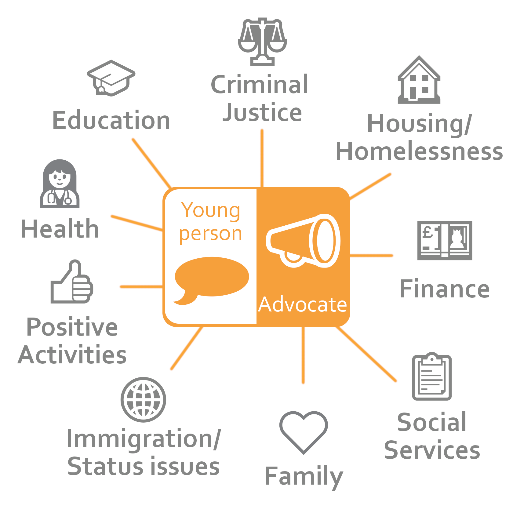 Our youth advocates help children and young people to overcome a range of issues.