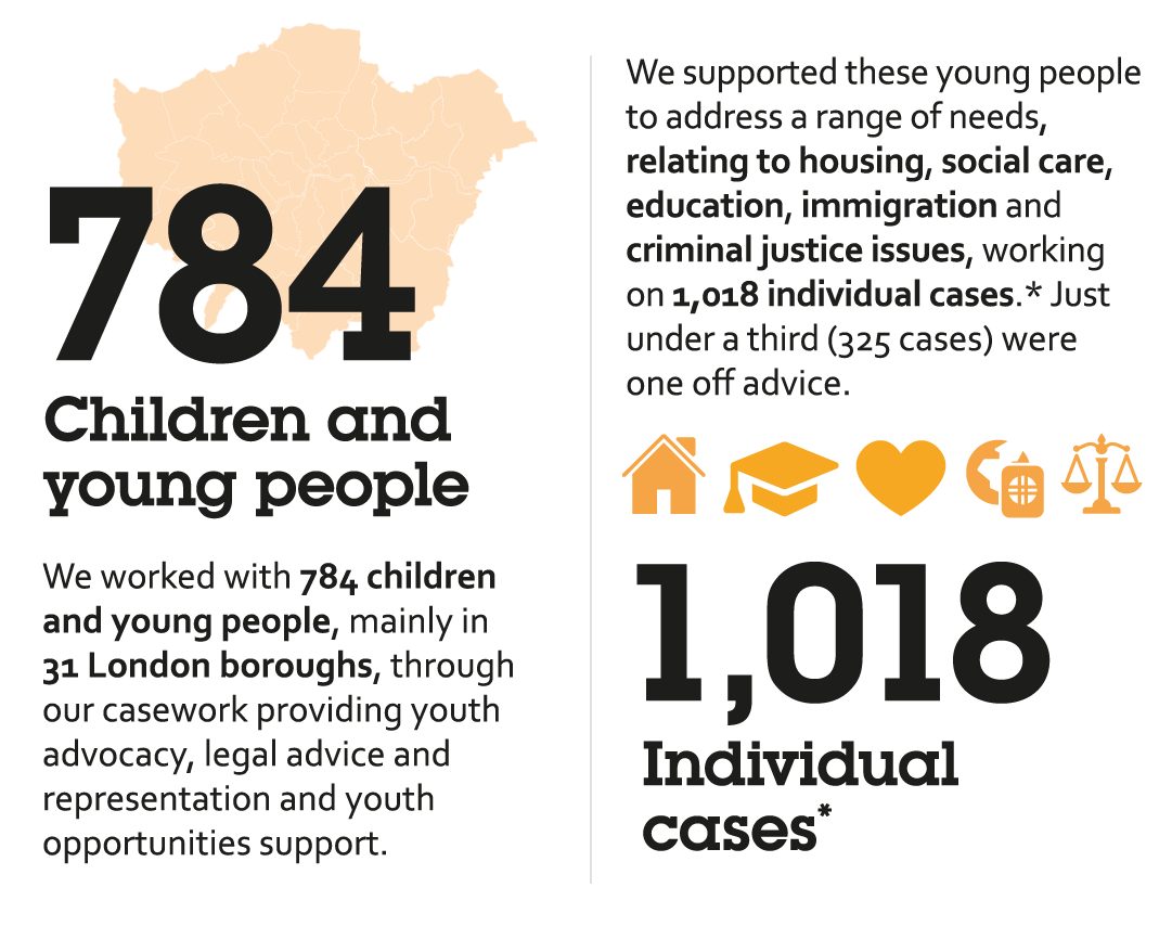 We supported 1032 young people in 2019.